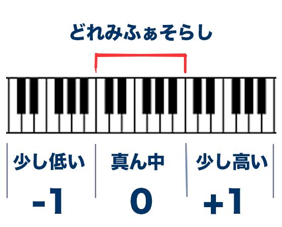 【ピアノ鍵盤】ドレミの場所をさっと言えるようになろう【独学】